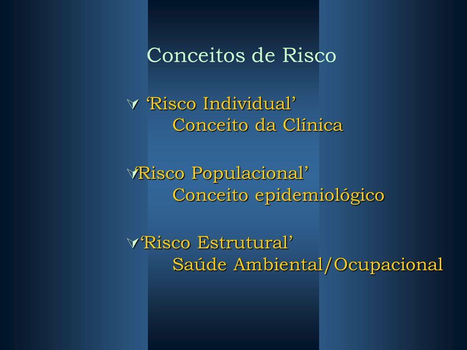 Conceitos de Risco Risco Individual Conceito da Clínica Risco Individual Conceito da Clínica Risco Populacional Conceito epidemiológico Risco Populaci