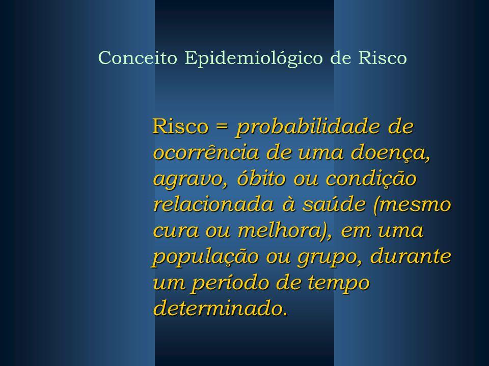 Conceito Epidemiológico de Risco Risco = probabilidade de ocorrência de uma doença, agravo, óbito ou condição relacionada à saúde (mesmo cura ou melho