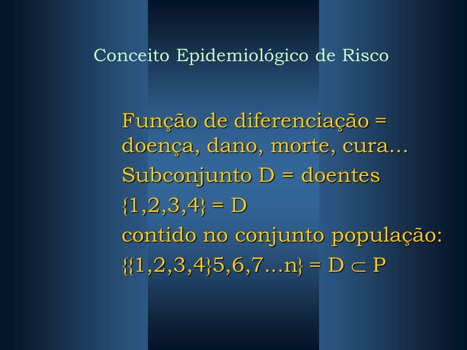 Conceito Epidemiológico de Risco Função de diferenciação = doença, dano, morte, cura... Subconjunto D = doentes {1,2,3,4} = D contido no conjunto popu