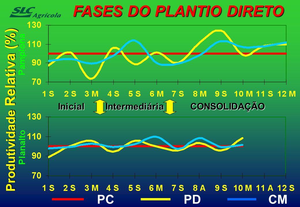 InicialIntermediáriaCONSOLIDAÇÃO FASES DO PLANTIO DIRETO Produtividade Relativa (%) PC PD CM
