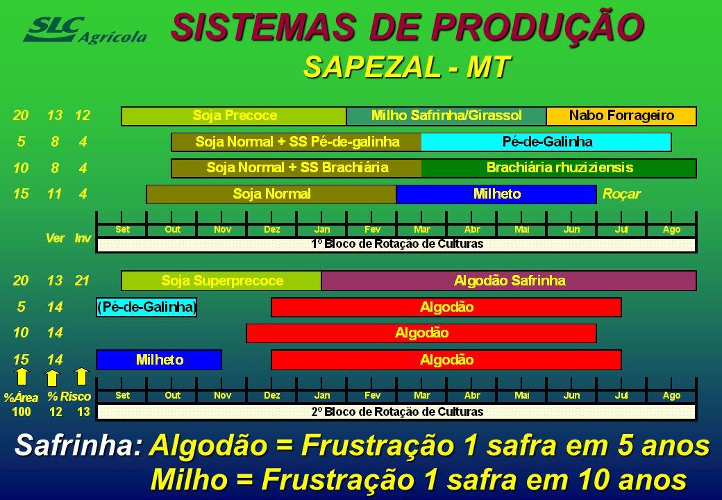 Safrinha: Algodão = Frustração 1 safra em 5 anos SAPEZAL - MT Milho = Frustração 1 safra em 10 anos SISTEMAS DE PRODUÇÃO