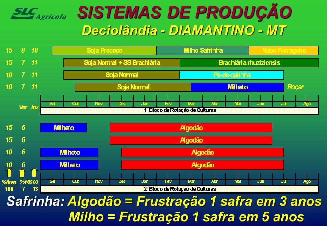 Deciolândia - DIAMANTINO - MT Safrinha: Algodão = Frustração 1 safra em 3 anos Milho = Frustração 1 safra em 5 anos SISTEMAS DE PRODUÇÃO