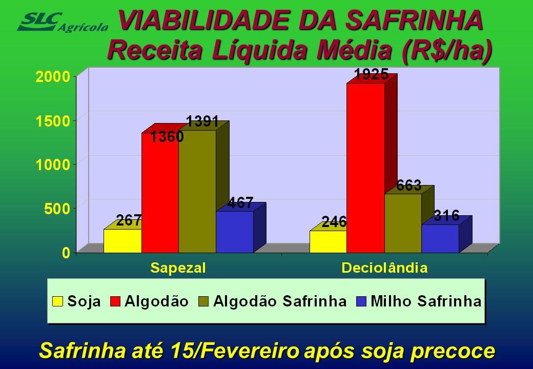 Safrinha até 15/Fevereiro após soja precoce VIABILIDADE DA SAFRINHA Receita Líquida Média (R$/ha)