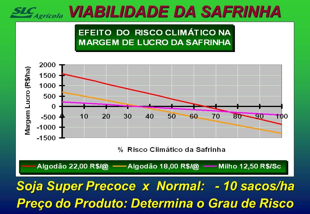 Preço do Produto: Determina o Grau de Risco VIABILIDADE DA SAFRINHA Soja Super Precoce x Normal: - 10 sacos/ha