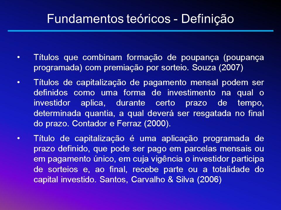 Fundamentos teóricos - Definição Títulos que combinam formação de poupança (poupança programada) com premiação por sorteio. Souza (2007) Títulos de ca
