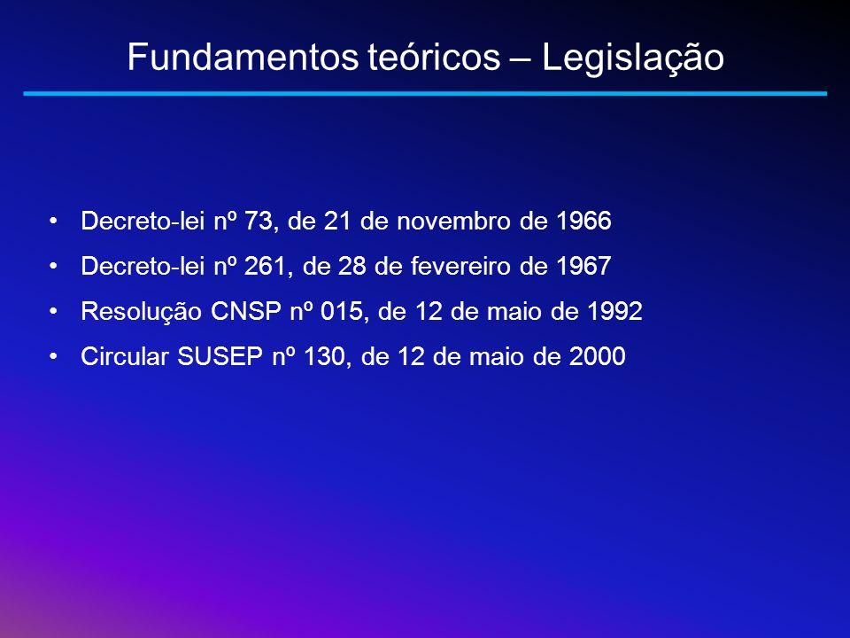 Fundamentos teóricos – Legislação Decreto-lei nº 73, de 21 de novembro de 1966 Decreto-lei nº 261, de 28 de fevereiro de 1967 Resolução CNSP nº 015, d