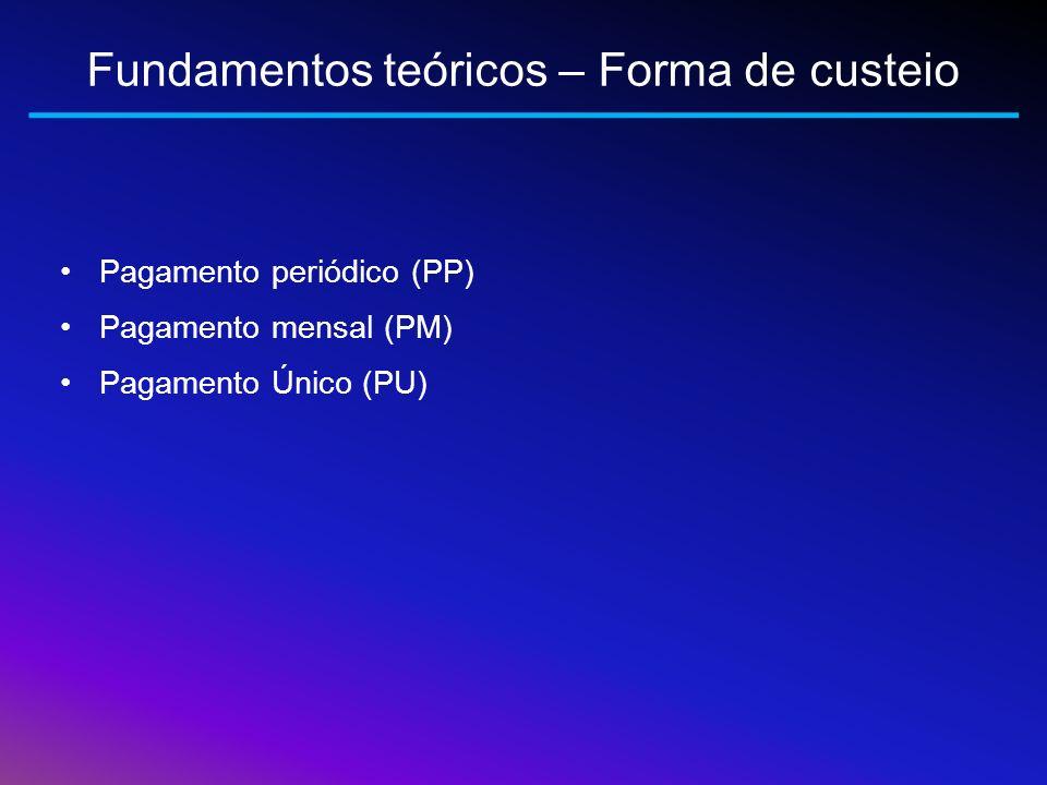 Fundamentos teóricos – Forma de custeio Pagamento periódico (PP) Pagamento mensal (PM) Pagamento Único (PU)
