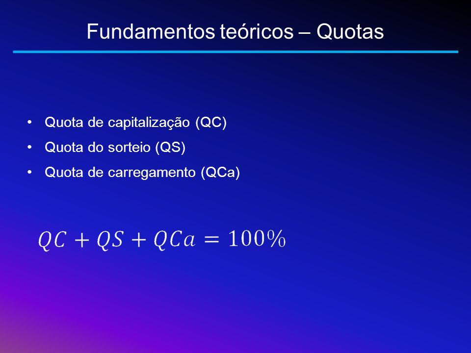 Fundamentos teóricos – Quotas Quota de capitalização (QC) Quota do sorteio (QS) Quota de carregamento (QCa)