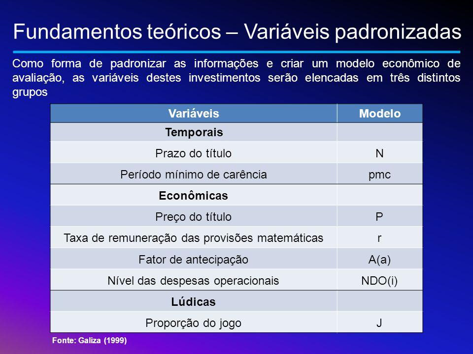 Fundamentos teóricos – Variáveis padronizadas VariáveisModelo Temporais Prazo do títuloN Período mínimo de carênciapmc Econômicas Preço do títuloP Tax