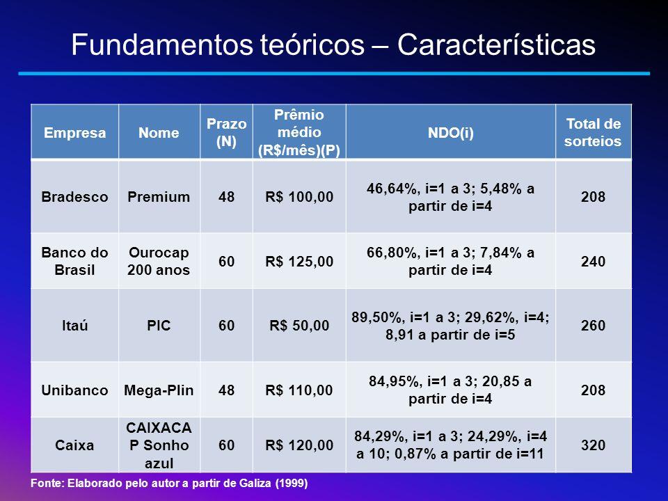 Fundamentos teóricos – Características EmpresaNome Prazo (N) Prêmio médio (R$/mês)(P) NDO(i) Total de sorteios BradescoPremium48R$ 100,00 46,64%, i=1