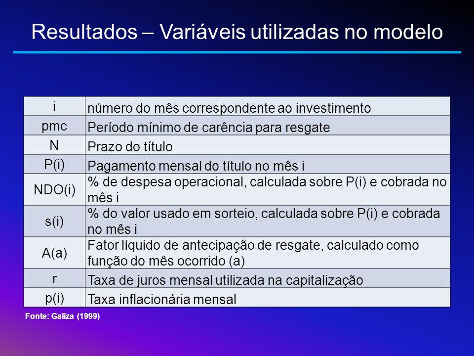 Resultados – Variáveis utilizadas no modelo i número do mês correspondente ao investimento pmc Período mínimo de carência para resgate N Prazo do títu