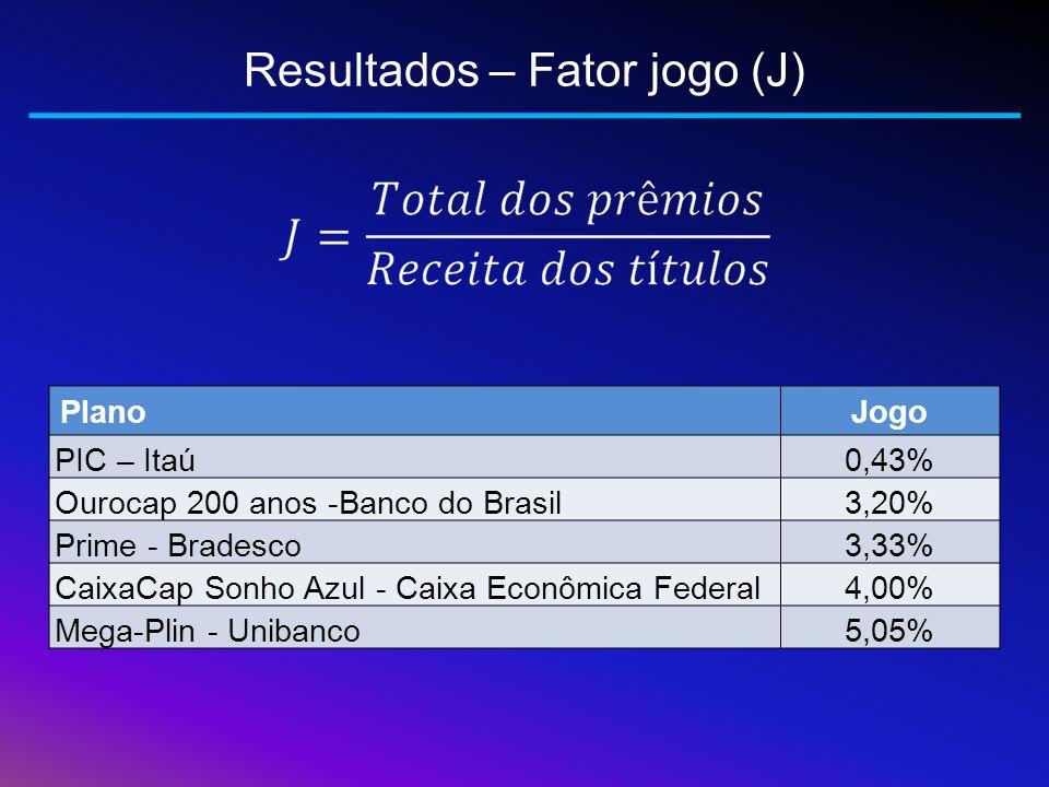 Resultados – Fator jogo (J) PlanoJogo PIC – Itaú0,43% Ourocap 200 anos -Banco do Brasil3,20% Prime - Bradesco3,33% CaixaCap Sonho Azul - Caixa Econômi