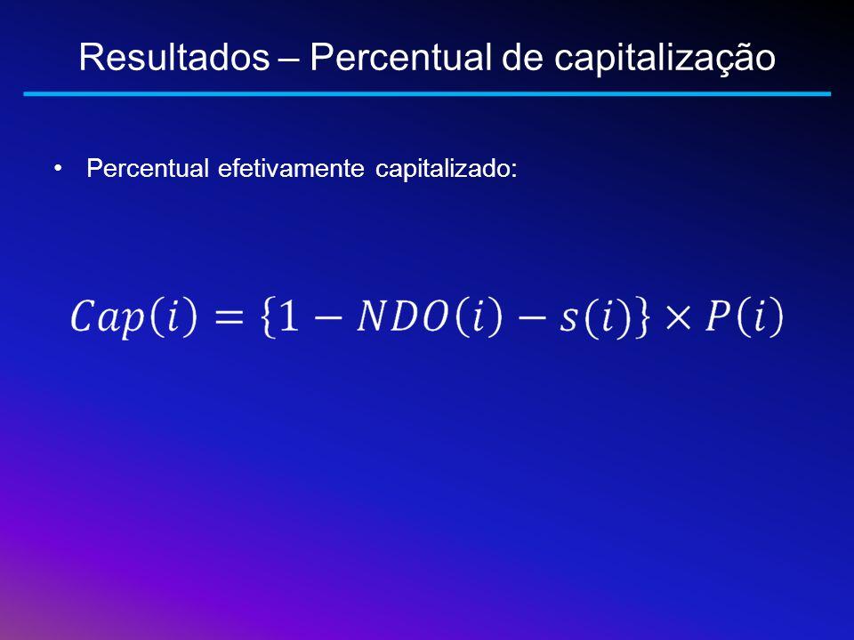 Resultados – Percentual de capitalização Percentual efetivamente capitalizado: