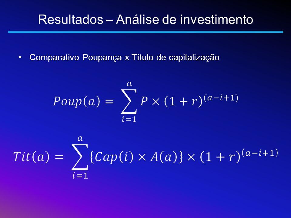 Resultados – Análise de investimento Comparativo Poupança x Título de capitalização