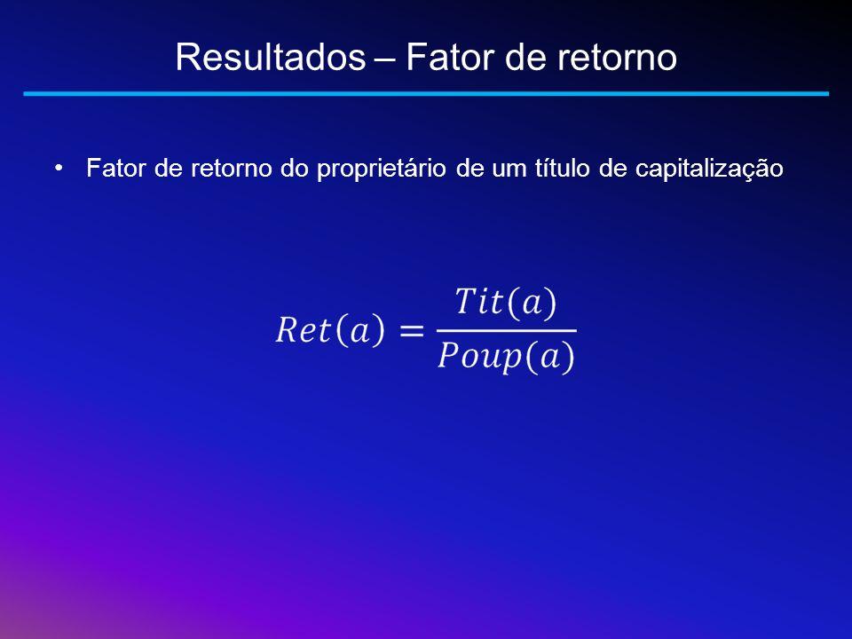 Resultados – Fator de retorno Fator de retorno do proprietário de um título de capitalização