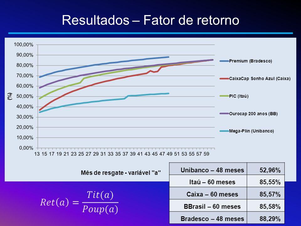 Unibanco – 48 meses52,96% Itaú – 60 meses85,55% Caixa – 60 meses85,57% BBrasil – 60 meses85,58% Bradesco – 48 meses88,29%