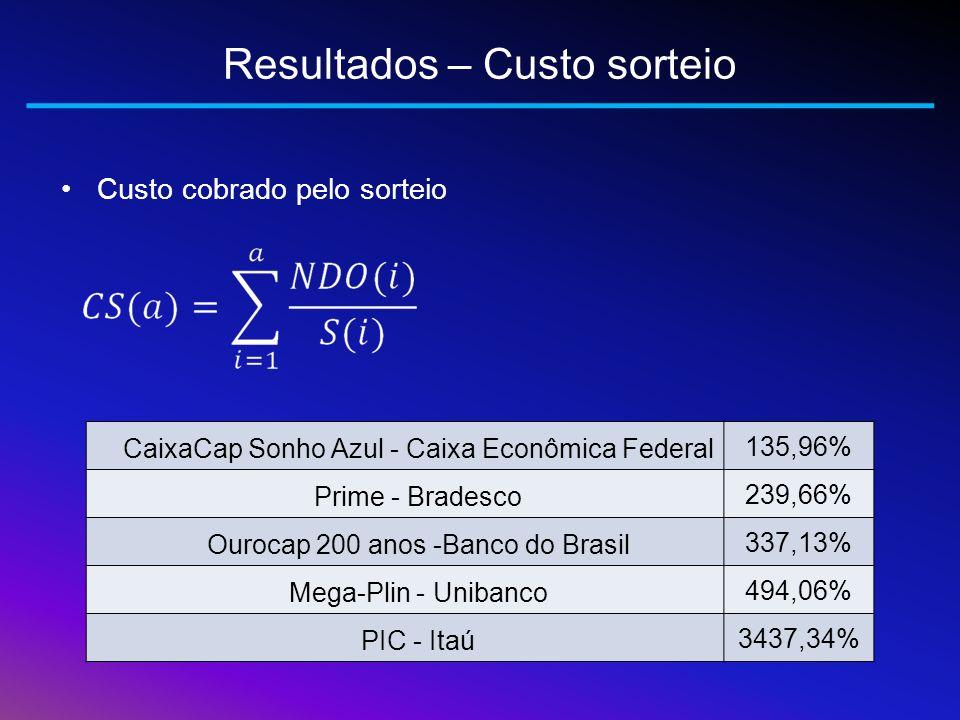Resultados – Custo sorteio Custo cobrado pelo sorteio CaixaCap Sonho Azul - Caixa Econômica Federal 135,96% Prime - Bradesco 239,66% Ourocap 200 anos