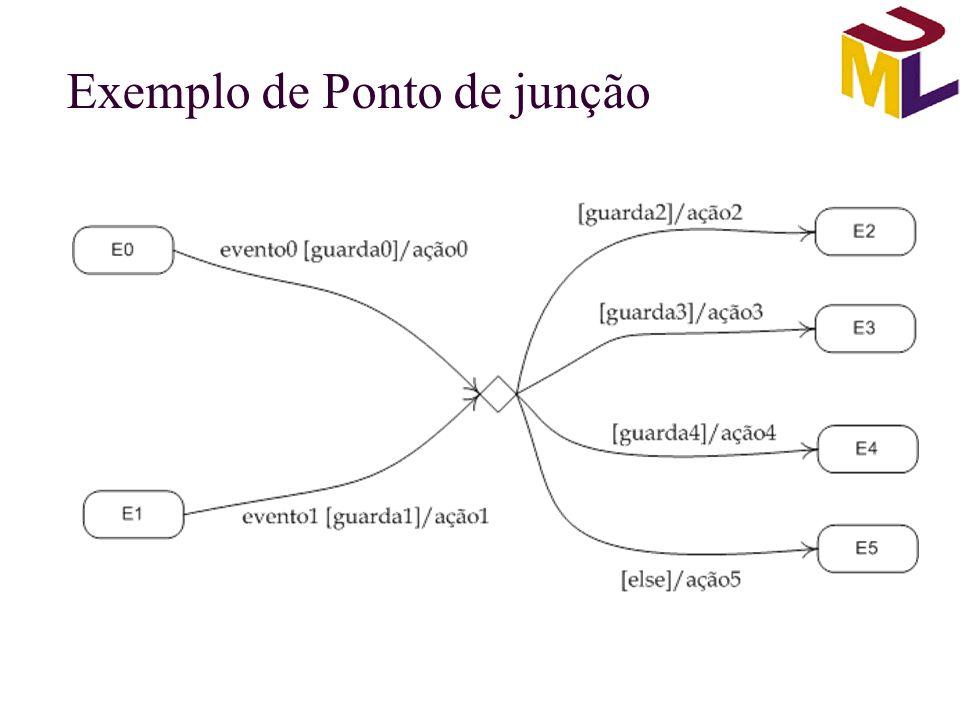 Exemplo de Ponto de junção