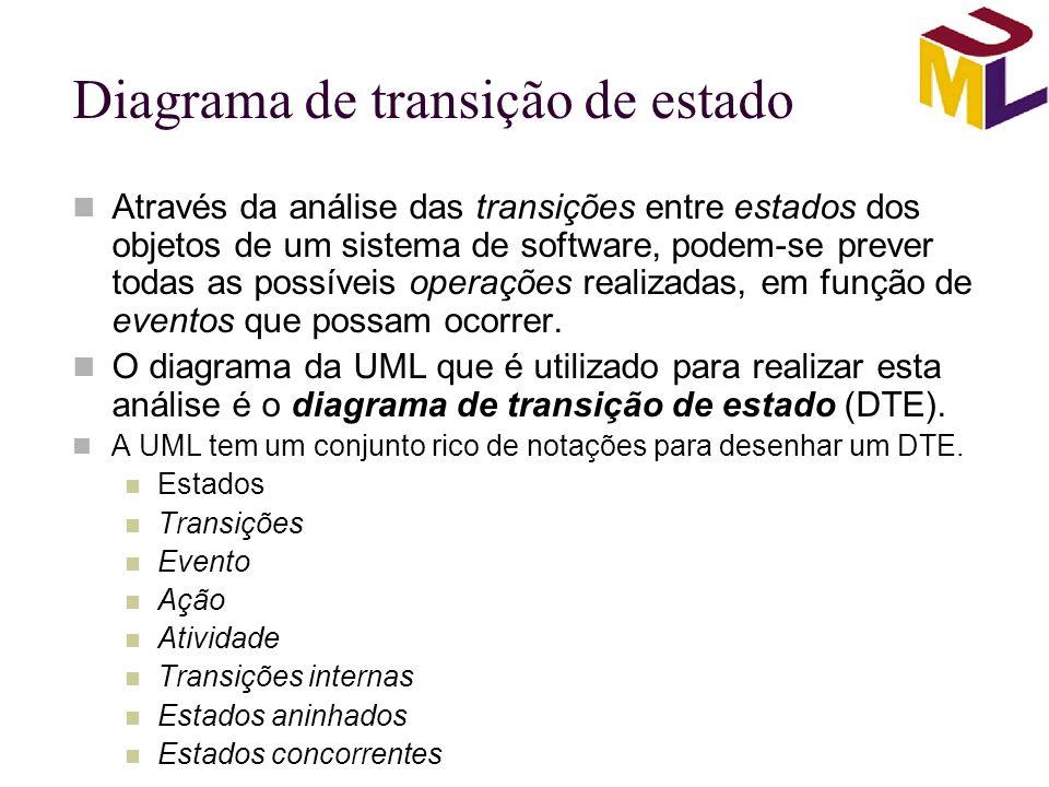 Diagrama de transição de estado Através da análise das transições entre estados dos objetos de um sistema de software, podem-se prever todas as possív