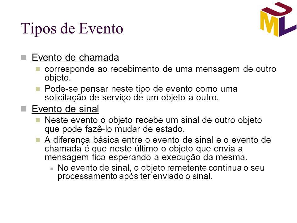Tipos de Evento Evento de chamada corresponde ao recebimento de uma mensagem de outro objeto. Pode-se pensar neste tipo de evento como uma solicitação