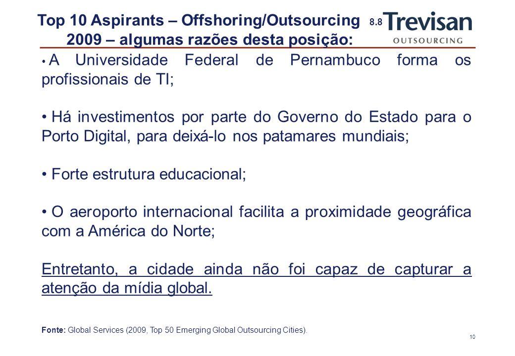 9 Top 10 Aspirants – Offshoring/Outsourcing 7.8 2009 – algumas razões desta posição: Segundo estimativas do IBGE (2009), Recife possui:IBGE 1.561.659 habitantes em uma área de 217,494 km², o queárea resulta em uma densidade demográfica de 7.180,23 hab./km².densidade demográfica Em 2007, registrou-se um PIB nominal de R$ 20,7 bilhões, obtendo o PIB per capita mais elevado das capitais do Nordeste, de R$ 13.510,00.2007Nordeste Tem uma área de TI denominada como Porto Digital, que abriga 130 empresas, que empregam mais de 4.000 pessoas (entre empresas de tecnologia, institutos de pesquisa e serviços especializados).