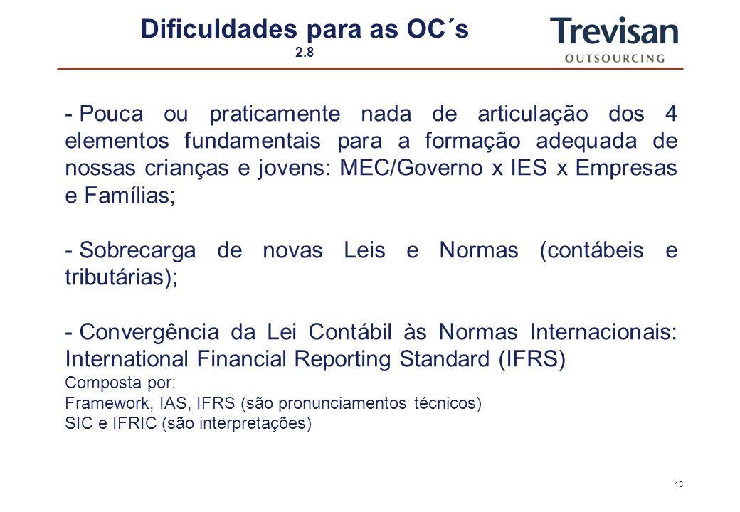12 Dificuldades para as OC´s 1.8 - Formação de profissionais pelas IES (instituições de ensino superior); - Grade curricular dos cursos de graduação,