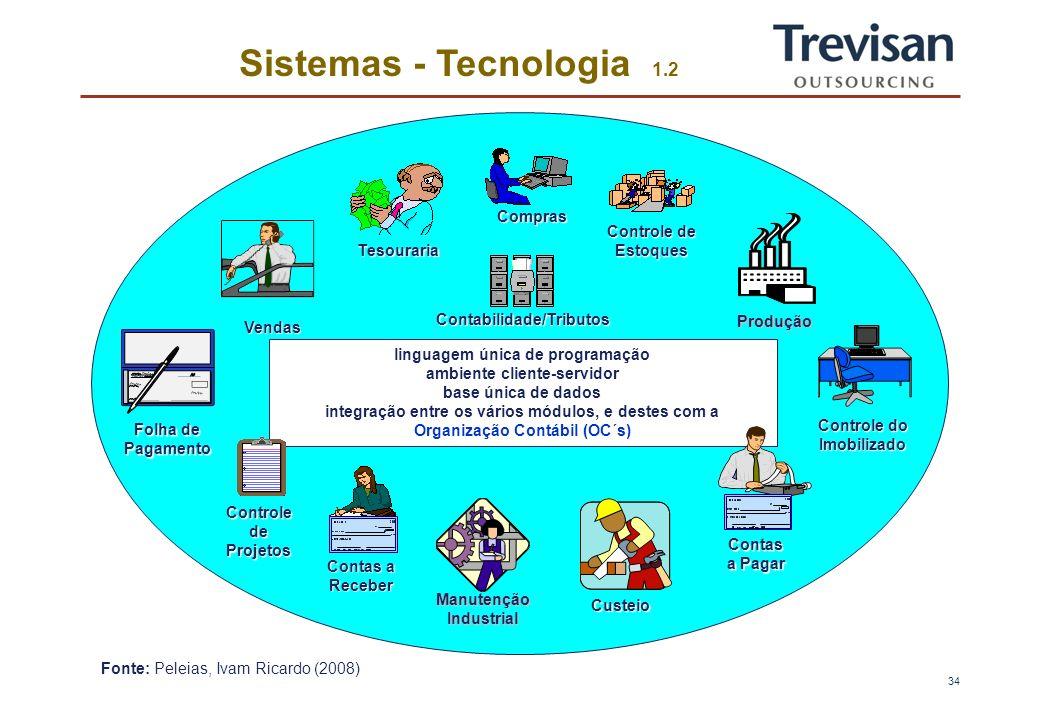 33 Estratégia de Serviços 6.6 6 - Gestão do Contrato de Prestação dos Serviços c) Custos e Resultados - Manter custos competitivos com alto apelo tecnológico; - Mensuração dos recursos alocados por cliente; - Margem de contribuição; - Equilíbrio econômico; - Estruturar os fatores para renegociação do contrato.