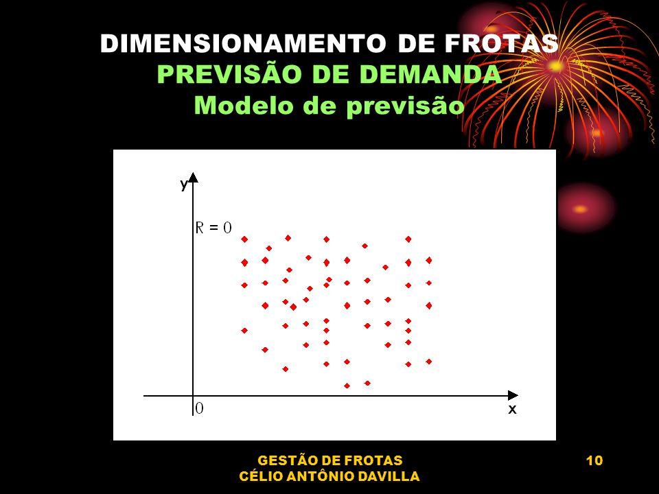 GESTÃO DE FROTAS CÉLIO ANTÔNIO DAVILLA 10 DIMENSIONAMENTO DE FROTAS PREVISÃO DE DEMANDA Modelo de previsão