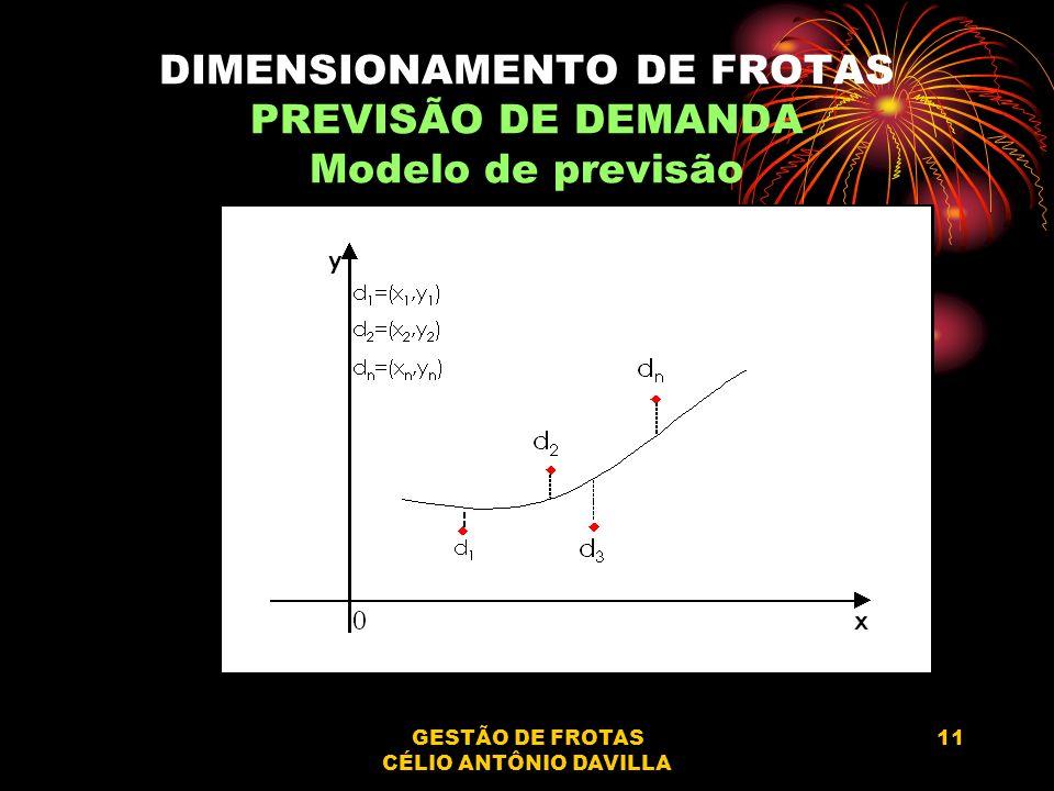 GESTÃO DE FROTAS CÉLIO ANTÔNIO DAVILLA 11 DIMENSIONAMENTO DE FROTAS PREVISÃO DE DEMANDA Modelo de previsão