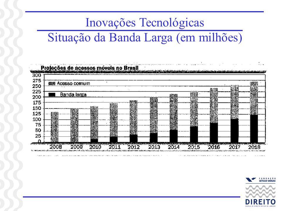 Inovações Tecnológicas Situação da Banda Larga (em milhões)