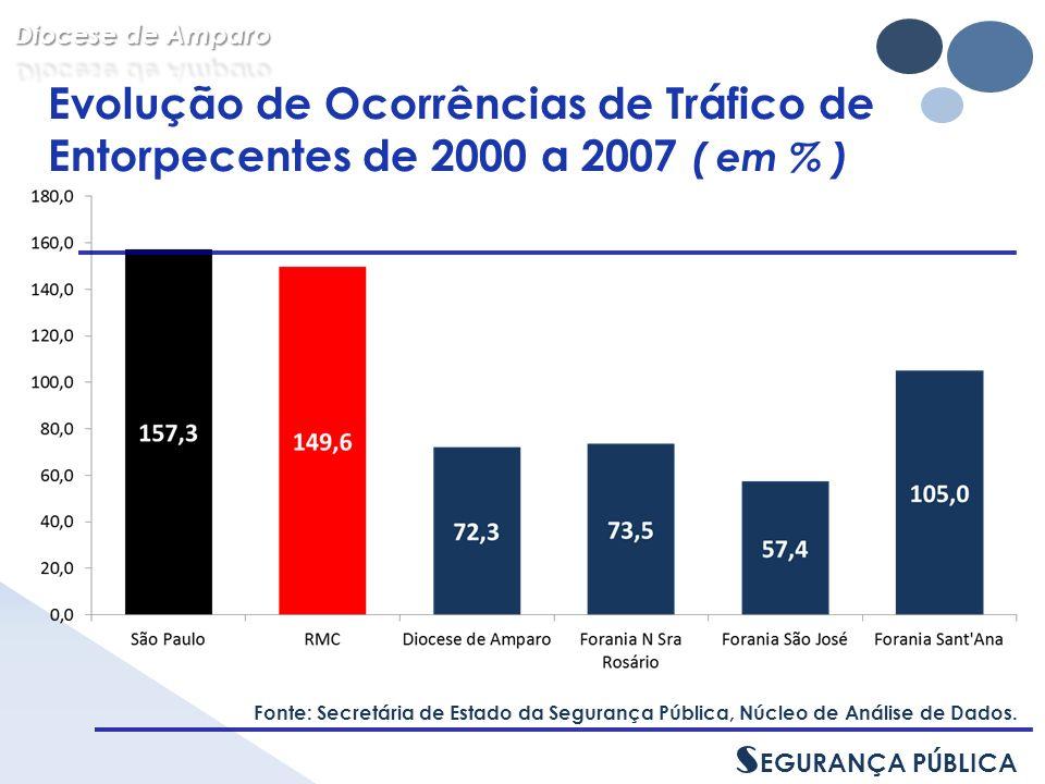 Evolução de Ocorrências de Tráfico de Entorpecentes de 2000 a 2007 ( em % ) Fonte: Secretária de Estado da Segurança Pública, Núcleo de Análise de Dados.