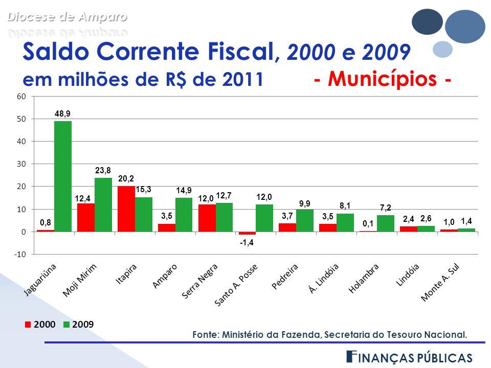 Saldo Corrente Fiscal, 2000 e 2009 em milhões de R$ de 2011 - Municípios - F INANÇAS PÚBLICAS Fonte: Ministério da Fazenda, Secretaria do Tesouro Nacional.