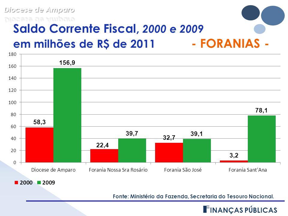 Saldo Corrente Fiscal, 2000 e 2009 em milhões de R$ de 2011 - FORANIAS - Fonte: Ministério da Fazenda, Secretaria do Tesouro Nacional.