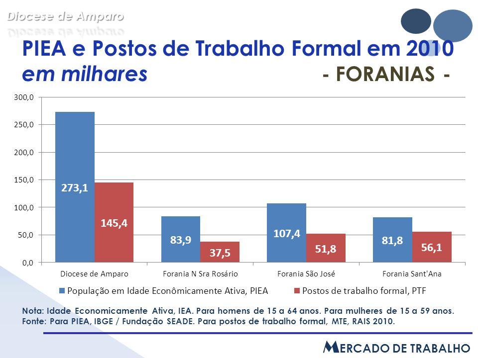 PIEA e Postos de Trabalho Formal em 2010 em milhares - FORANIAS - Nota: Idade Economicamente Ativa, IEA.