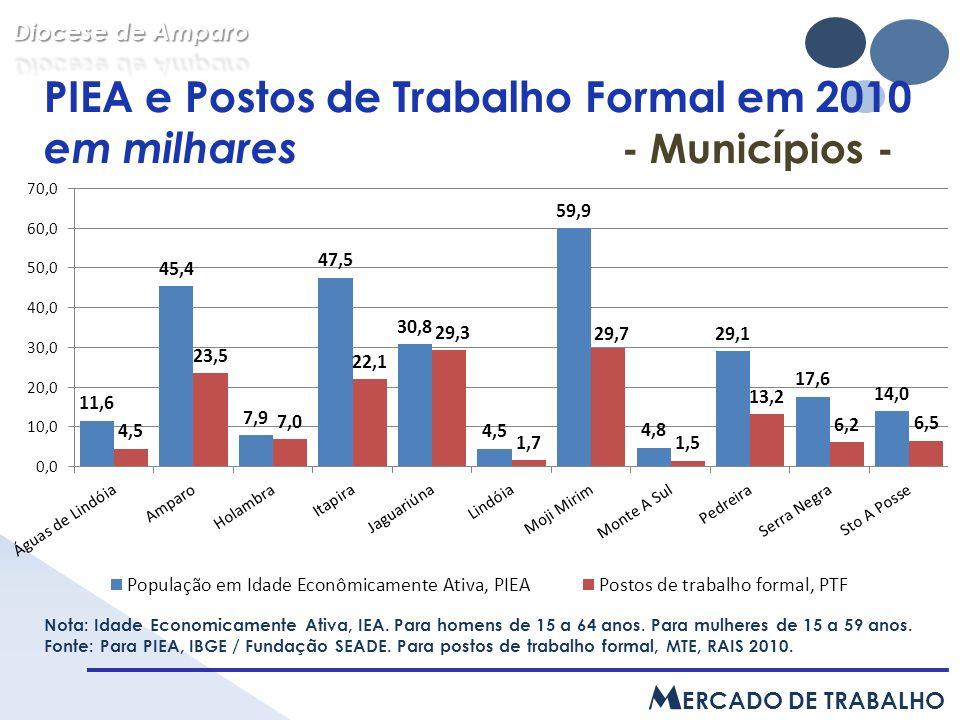 PIEA e Postos de Trabalho Formal em 2010 em milhares - Municípios - Nota: Idade Economicamente Ativa, IEA.