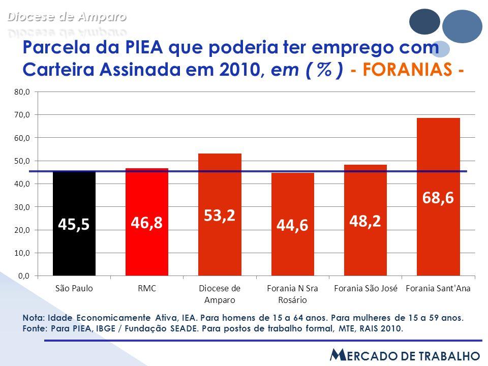 Parcela da PIEA que poderia ter emprego com Carteira Assinada em 2010, em ( % ) - FORANIAS - Nota: Idade Economicamente Ativa, IEA.