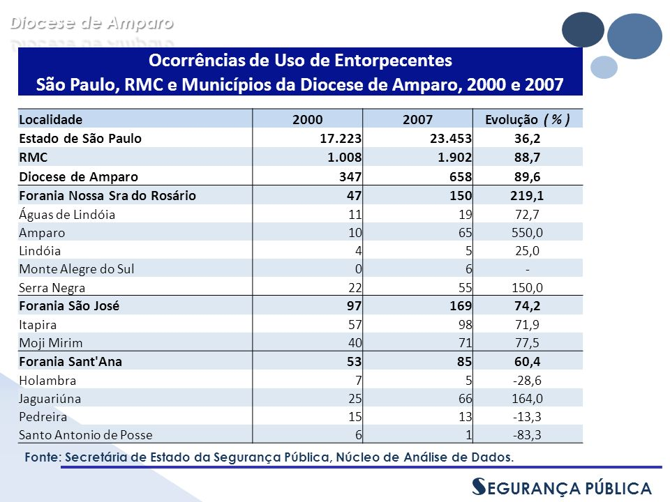 Evolução de Ocorrências de Uso de Entorpecentes de 2000 a 2007 ( em % ) Fonte: Secretária de Estado da Segurança Pública, Núcleo de Análise de Dados.