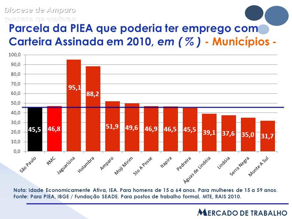 Parcela da PIEA que poderia ter emprego com Carteira Assinada em 2010, em ( % ) - Municípios - Nota: Idade Economicamente Ativa, IEA.