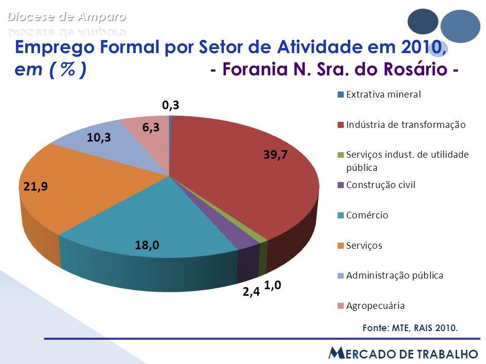 Emprego Formal por Setor de Atividade em 2010, em ( % ) - Forania N.