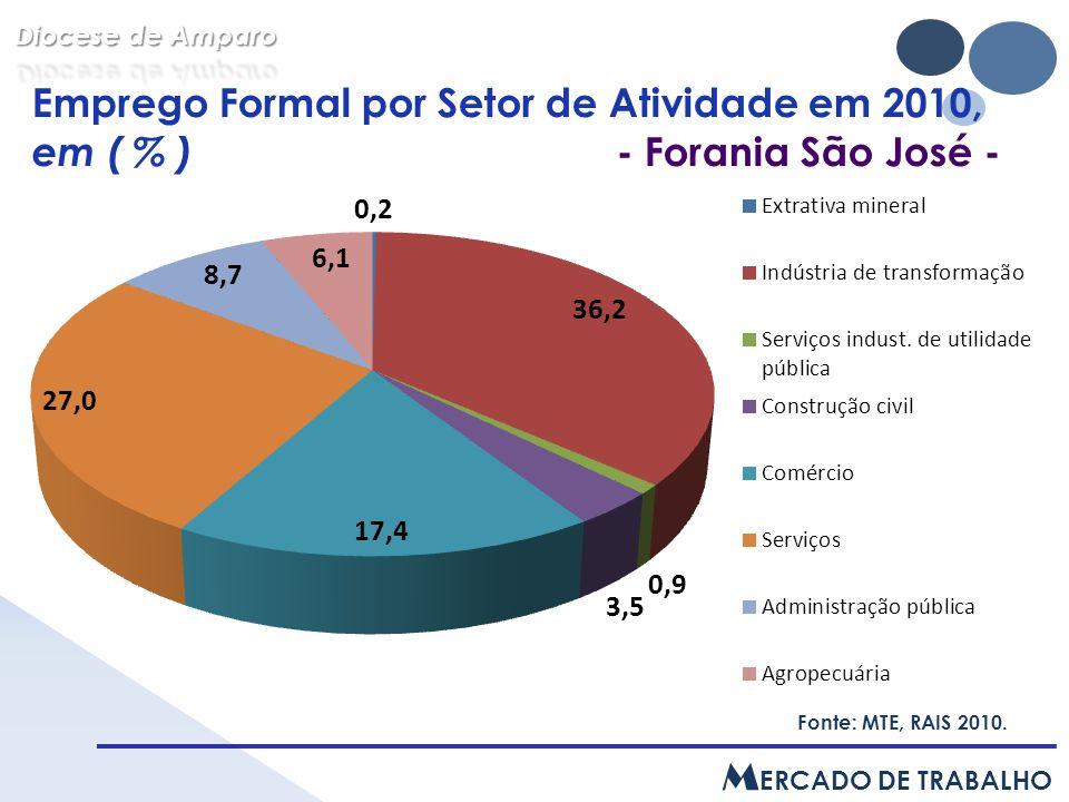 Emprego Formal por Setor de Atividade em 2010, em ( % ) - Forania São José - Fonte: MTE, RAIS 2010.
