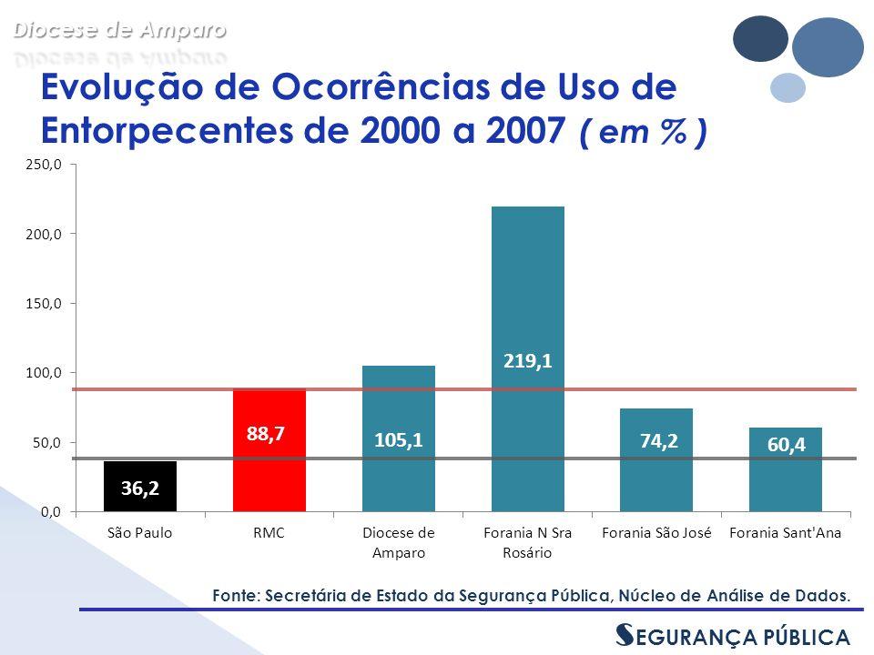 Arrecadação gasta em Assistência Social, 2009, em ( % ) - FORANIAS - Fonte: Ministério da Fazenda, Secretaria do Tesouro Nacional.