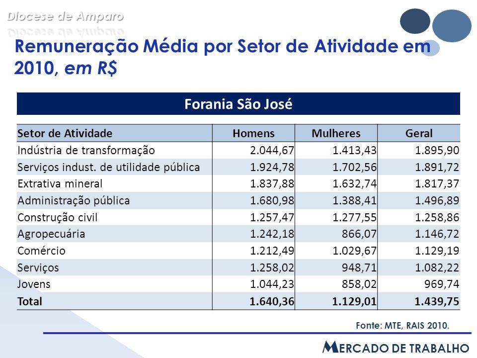 Remuneração Média por Setor de Atividade em 2010, em R$ Fonte: MTE, RAIS 2010.