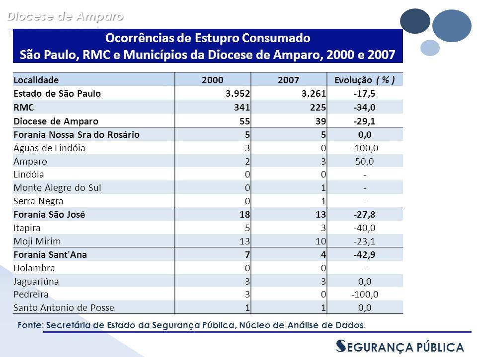 Fonte: Secretária de Estado da Segurança Pública, Núcleo de Análise de Dados.