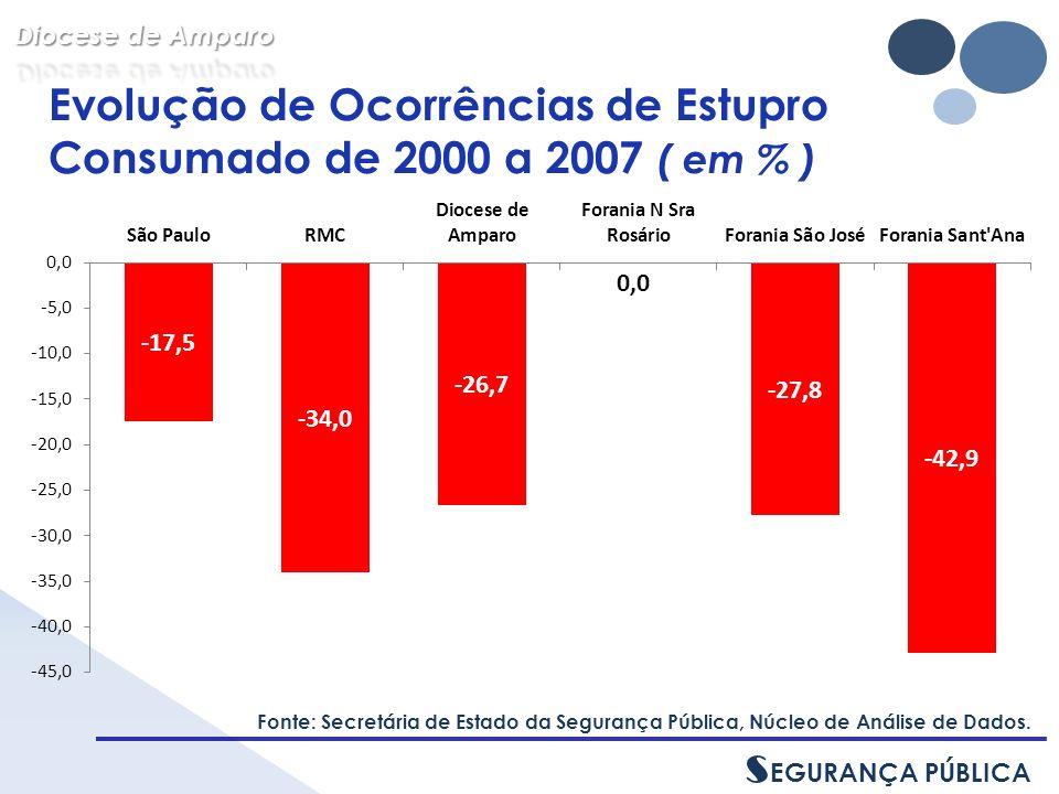 Evolução de Ocorrências de Estupro Consumado de 2000 a 2007 ( em % ) Fonte: Secretária de Estado da Segurança Pública, Núcleo de Análise de Dados.