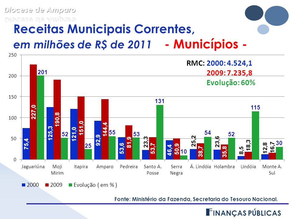 Receitas Municipais Correntes, em milhões de R$ de 2011 - FORANIAS - Fonte: Ministério da Fazenda, Secretaria do Tesouro Nacional.