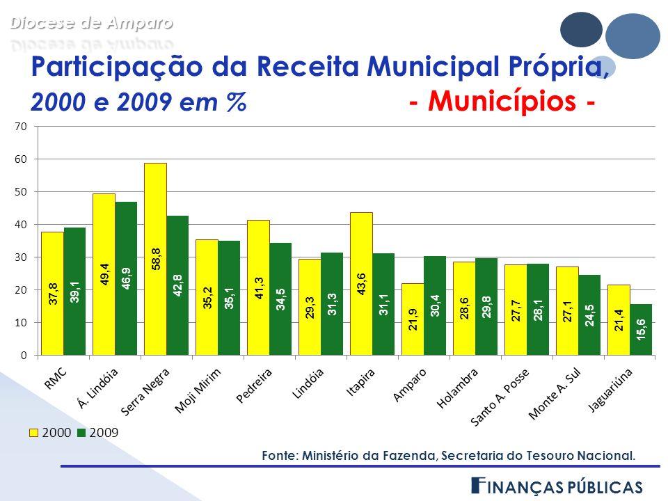 Participação da Receita Municipal Própria, 2000 e 2009 em % - FORANIAS - Fonte: Ministério da Fazenda, Secretaria do Tesouro Nacional.