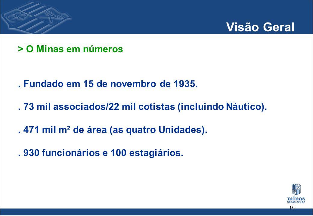 15 Visão Geral > O Minas em números. Fundado em 15 de novembro de 1935.. 73 mil associados/22 mil cotistas (incluindo Náutico).. 471 mil m² de área (a