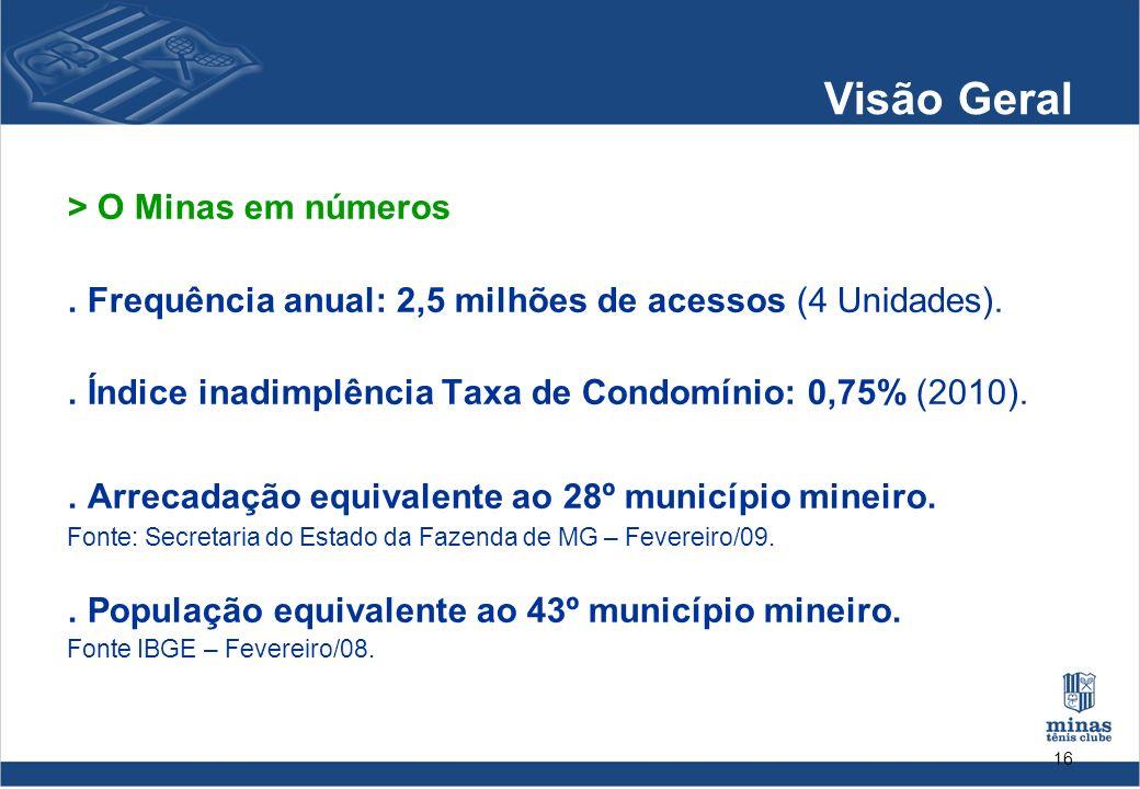 16 Visão Geral > O Minas em números. Frequência anual: 2,5 milhões de acessos (4 Unidades).. Índice inadimplência Taxa de Condomínio: 0,75% (2010).. A
