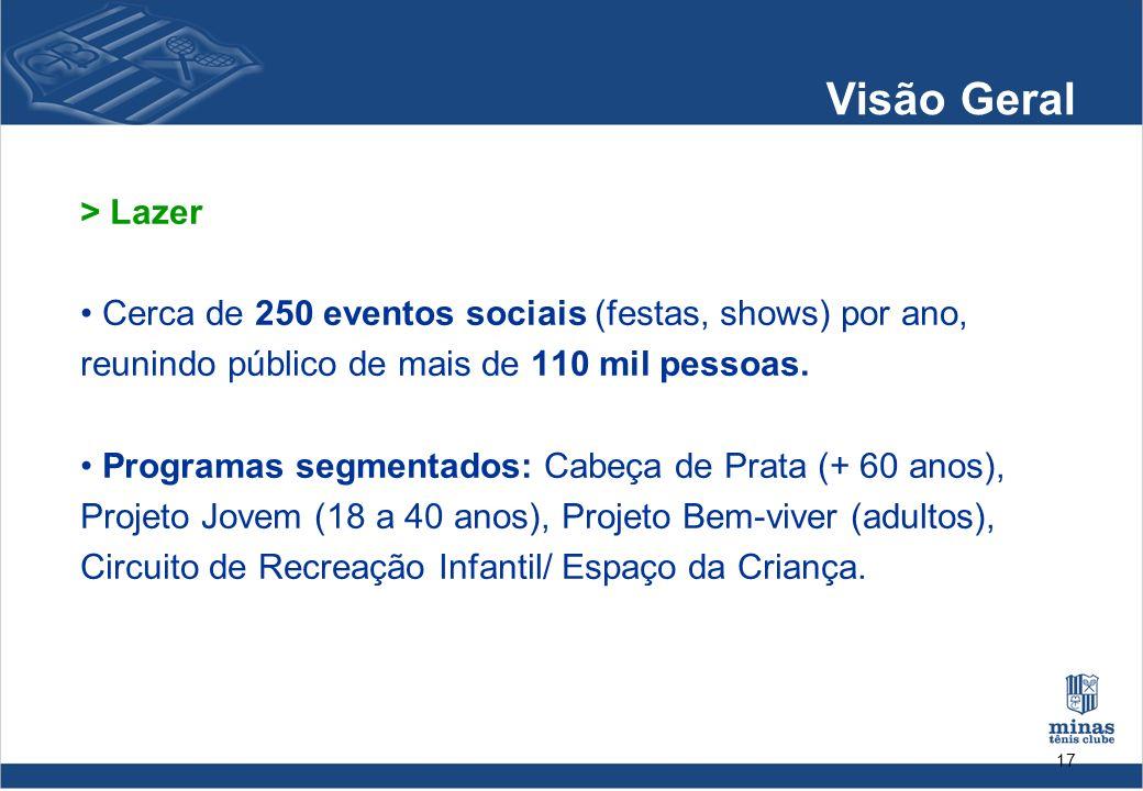 17 Visão Geral > Lazer Cerca de 250 eventos sociais (festas, shows) por ano, reunindo público de mais de 110 mil pessoas. Programas segmentados: Cabeç
