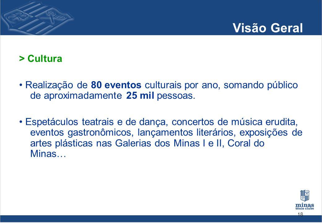 18 Visão Geral > Cultura Realização de 80 eventos culturais por ano, somando público de aproximadamente 25 mil pessoas. Espetáculos teatrais e de danç